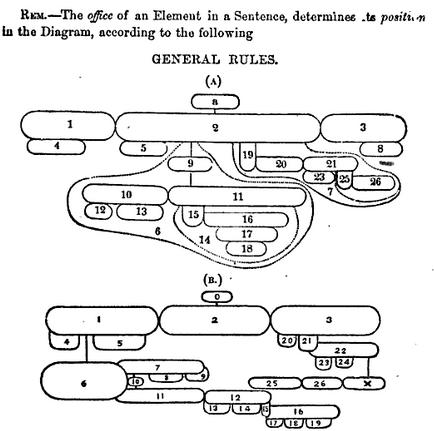 Language log diagrammatic excitement an interesting ccuart Choice Image