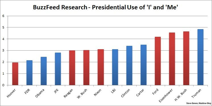 Language Log » Buzzfeed linguistics, presidential pronouns