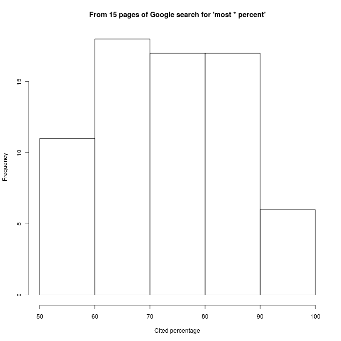 Language Log  Histogram Template