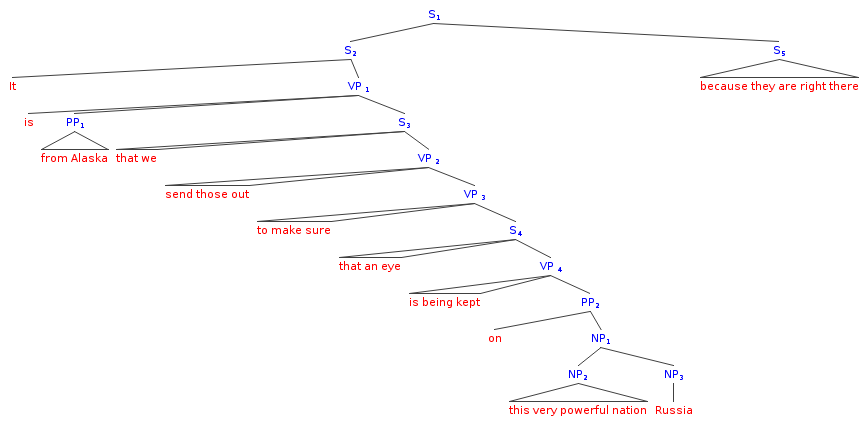 A little grammar fun this probably dates me analyzing sarah palins sentences with tree diagrams ccuart Choice Image