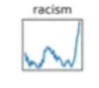 Apparently fallacious data for NYT word frequencies
