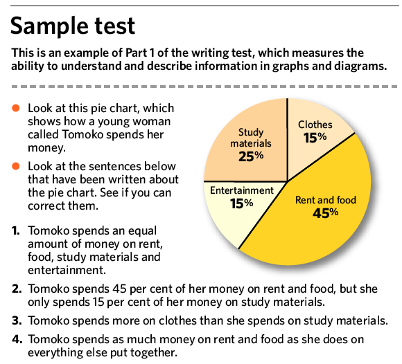 sample essay test in english