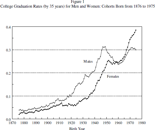 Thus this graph: It's important to note that nearly all of the post-1960 ...