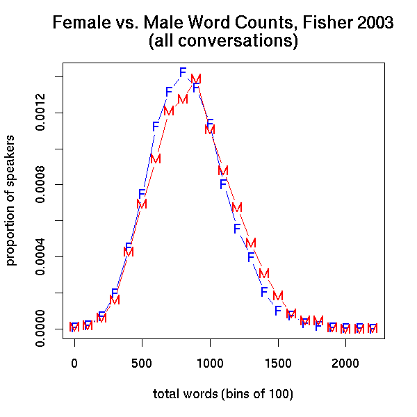 corresponds to a pair of word-count distributions that looked like this: