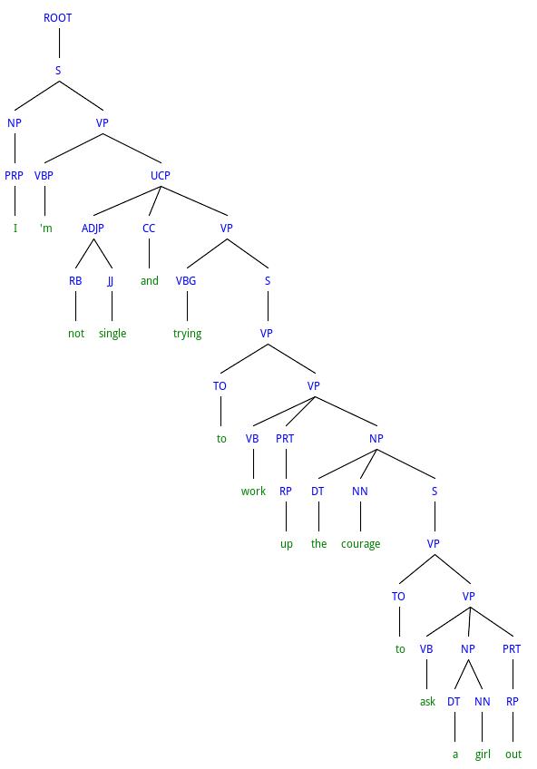 Language log hastily diagrams sentence as ccuart Images