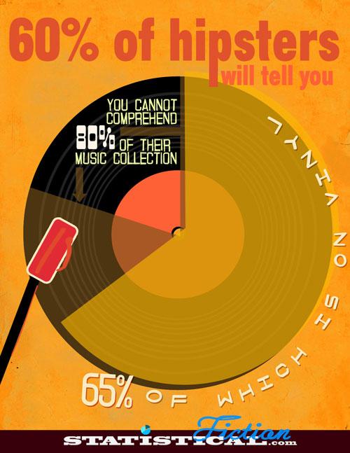 Language Log 187 Peeve Emergence The Case Of Quot Vinyls Quot