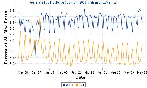 language log rhythms of the blogosphere
