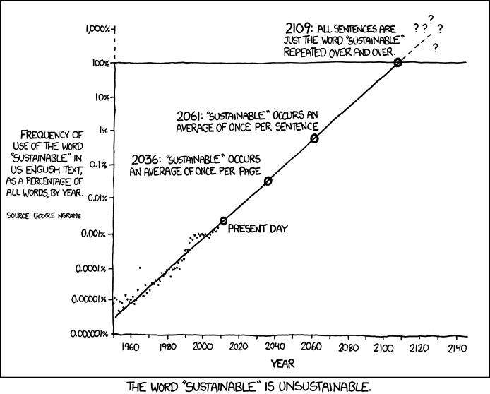 Language Log  U00bb The Sustainability Bubble