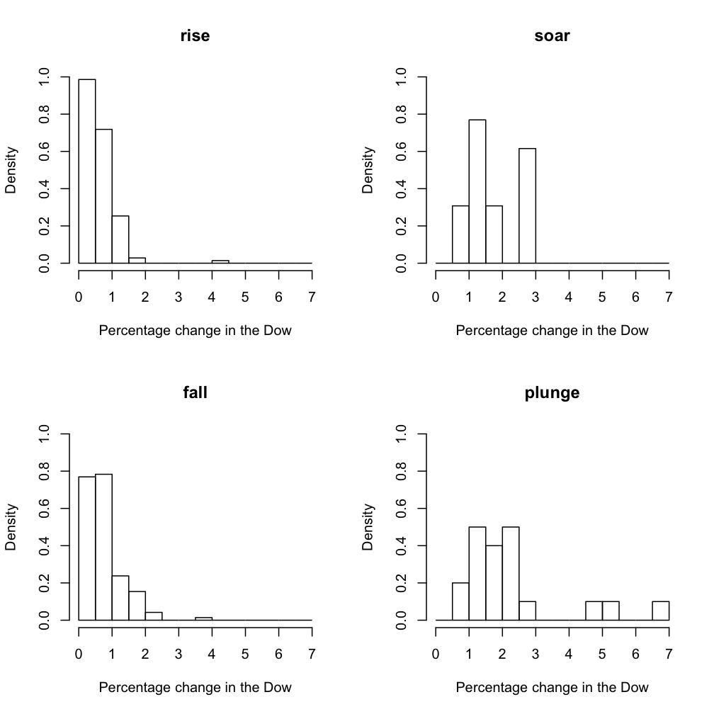 Histograms for rise, fall, soar, and plunge