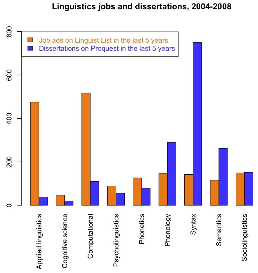 Counts of job ads and dissertations, 2004-2008